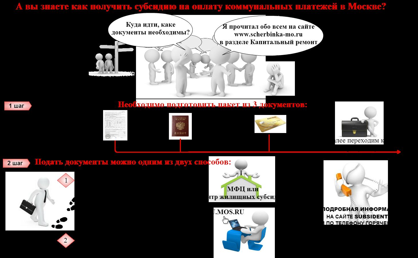 Получение субсидий на оплату жкх 2017 в москве Олвин